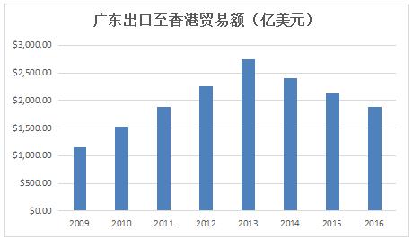 粤港澳大湾区:珠三角物流企业