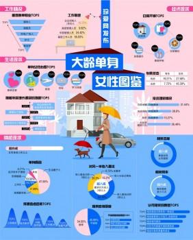 珍爱网发布《大龄单身女性图鉴》媒体人成女性单身率最高行业