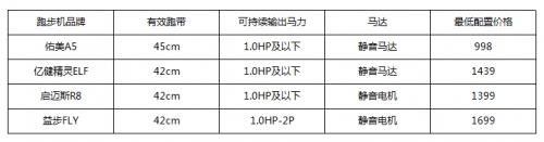 2019跑步机排行榜,佑美A5跑步机对比测评