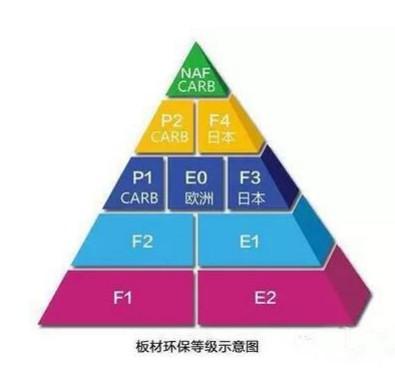 E0級還是E1級?板材環保級別輕松看懂