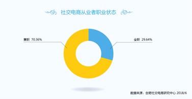 华安季季鑫,41017,社交电商成就业新趋势,蜜源从业前景大好