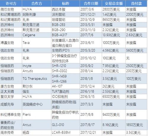 授权合作(License-In/Out)是中国医疗器械国际化的有效路径