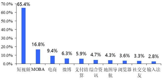 """""""国泰君安:微博上线绿洲APP分析"""