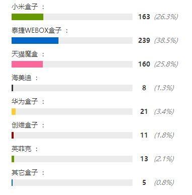 """泰捷WEBOX电视盒子""""擂台月""""评测PK,对飙小米谁才是业内第一?"""