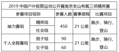 南京老山有氧三项精英赛火热报名中