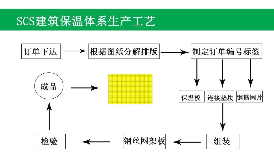 河北曼尚建材科技有限公司-SCS建筑保温与结构一体化料隆重招商