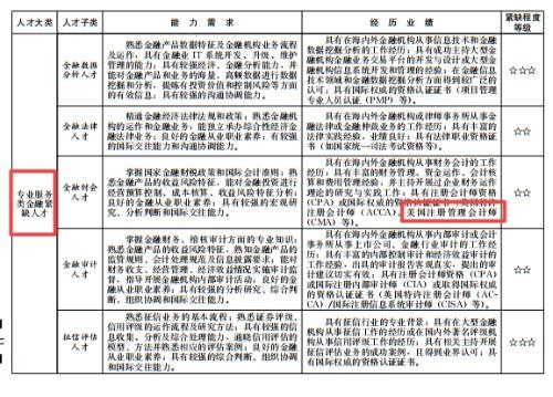 中华会计网校:重磅!可凭CMA证书落户买房子女入学