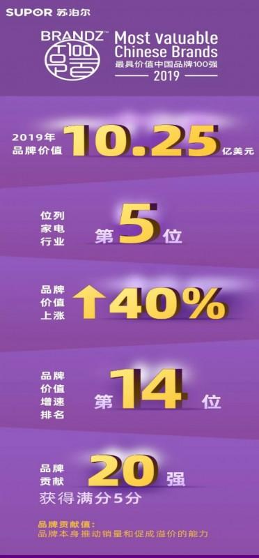 苏泊尔连续7年上榜最具价值中国品牌100强