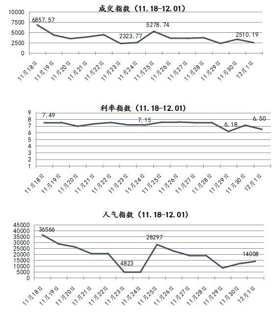 一周简报:恒昌恒易融成交涨300% 爱钱进跌27%