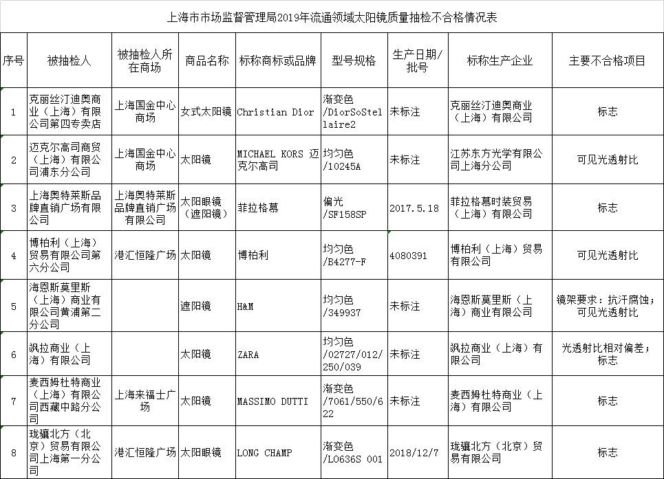 来源:上海市市场监管局官网