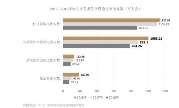 2019年广西民宿大会在崇左市召开 探索新时代民宿发展路径,实现大住宿产业跨界融合