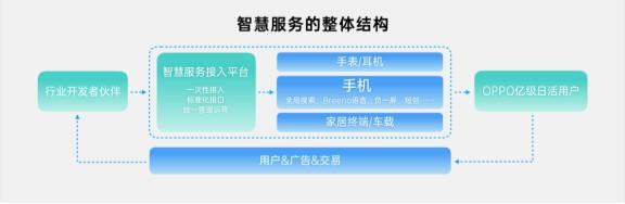 """ODC19开发者服务论坛丨""""引力计划2.0""""助力提升移动服务"""