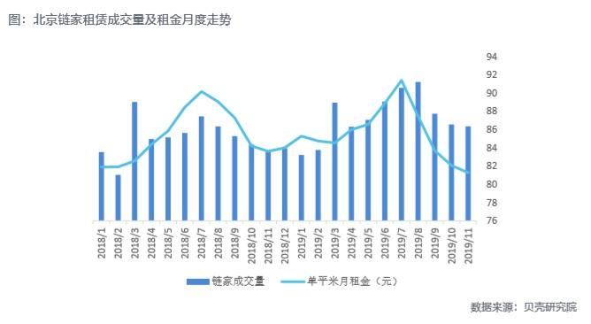 北京房协:租金下跌系市场自动调整 行业调整经营策略顺应市场供求