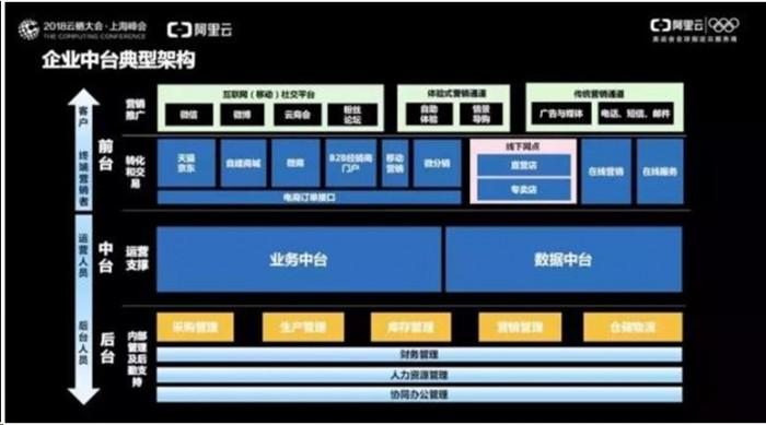 勤哲Excel服务器做中台业务平台
