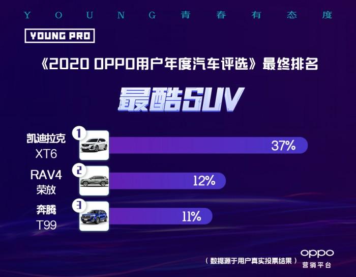 《2020 OPPO用户年度汽车评选》榜单揭晓,洞察年轻市场新潜力