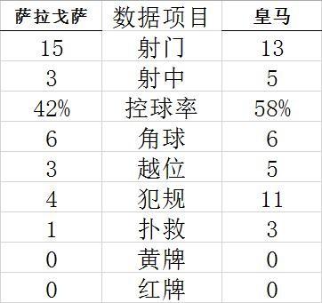 国王杯-本泽马进球 香川真司险破门 皇马4-0晋级