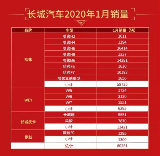 【1月月费稿件1】2020年首月销量破8万 长城汽车再夺SUV销量冠军290.png
