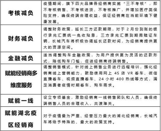 【1月月费稿件1】2020年首月销量破8万 长城汽车再夺SUV销量冠军1995.png