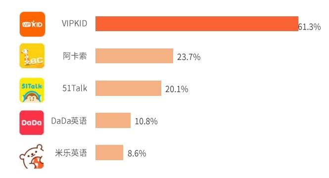 艾媒2019-2020年中国在线教育行业发展研究报告 阿卡索用户占比居第二位