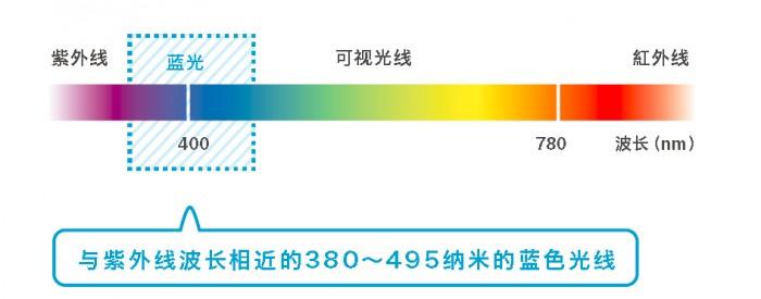 为孩子升级防蓝光镜片 享JINS睛姿立减¥100限时福利