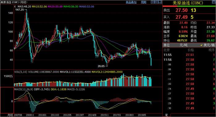 李近道:面对冠状病毒和价格战的冲击 油价可能跌至20美元水平