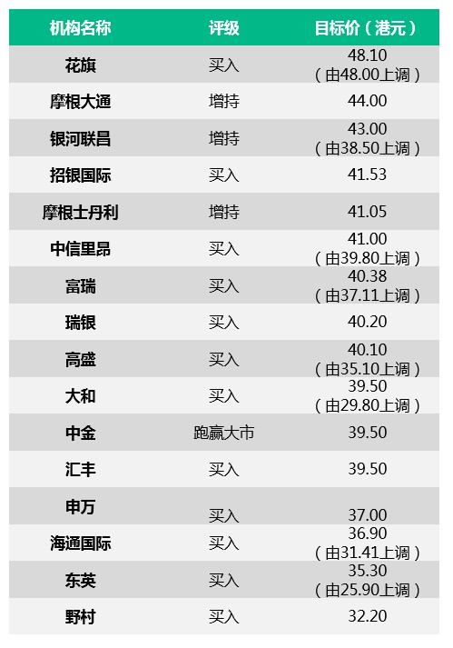 雅生活2019年业绩获市场认可,多家券商提升目标价,股价逆市上扬