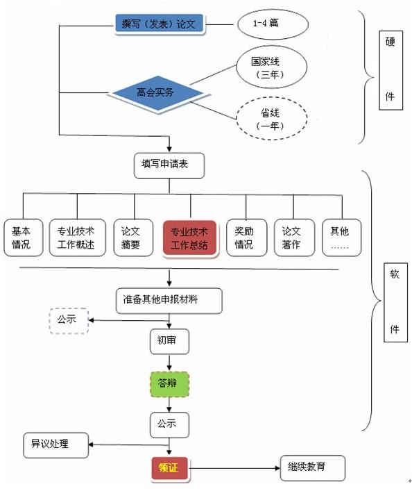 中华会计网校为您解读-高级会计师评审介绍及流程