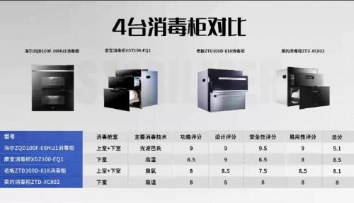 臭氧有害,高温受限,这4款消毒柜如何选择?