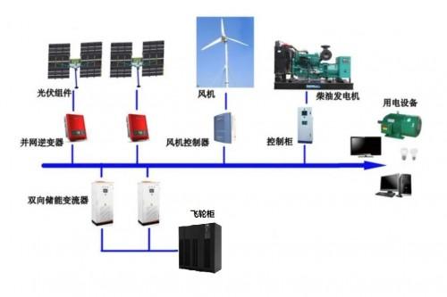泓慧能源飞轮储能技术在微电网中的应用