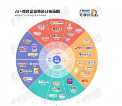 """《""""AI+教育""""行业发展报告》发布,中国平安旗下麦奇教育科技领跑行业"""