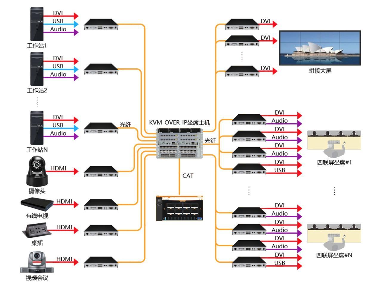 典型IP分布式KVM的系统架构.jpg
