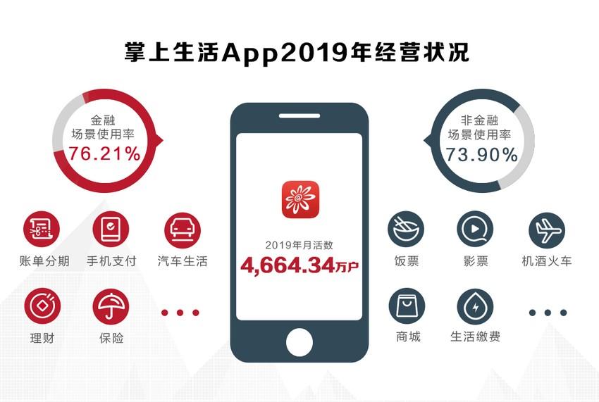 招行信用卡2019年业绩深度解读:App月活创新高 金融科技再加码