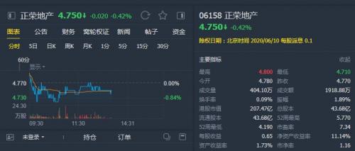 """建银国际:重申正荣地产(06158)""""优于大市""""评级 目标价5.63港元"""