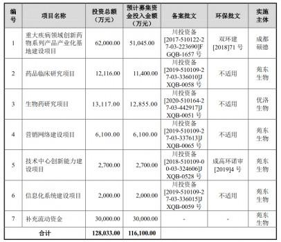 苑东生物拟募资11.61亿元 持续提升研发创新力