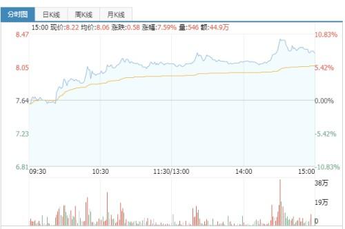 莎普爱思滴眼液营收占比稳健,6月10日沪市开盘继续实现上涨