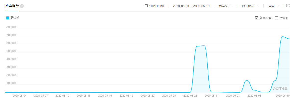618+毕业季推动快递需求暴涨167倍,百度和京东也开始联手搞事情了