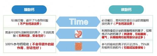 三大热门孕期补钙产品 金丐醋酸钙是最优选择