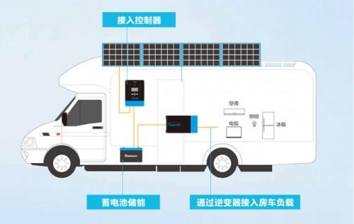 RENOGY如果新能源房车太阳能充电效率如何提高