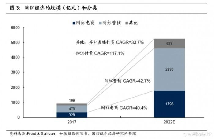 如涵控股助推网红经济发展,头部网红张大奕创惊人销售业绩