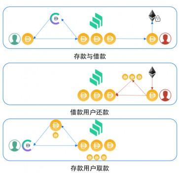 当红DeFi项目Compound即将改变COMP分配规则,OKEx详解背后运行逻辑