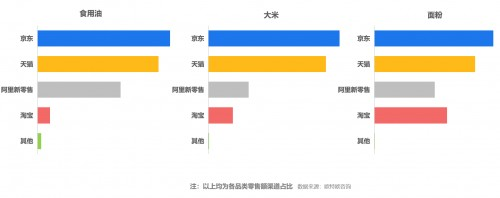 第三方报告显示:京东大商超成民生消费绝对主场