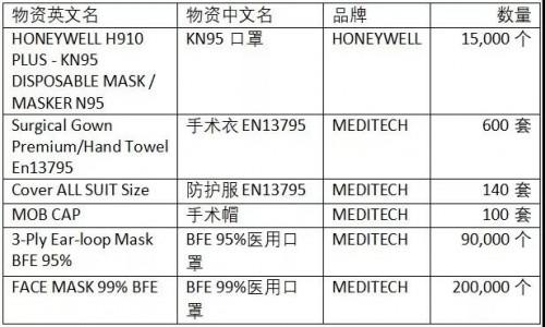 上海沐瞳游戏采购物资定点捐赠