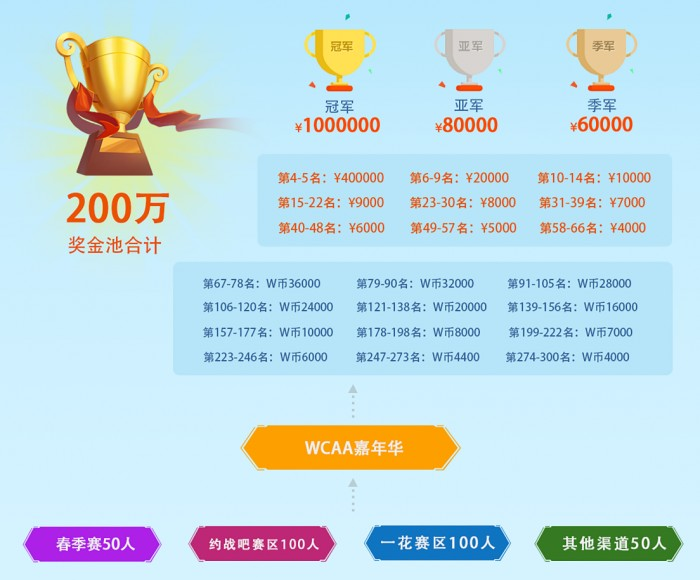 WCAA2020夏季棋牌赛事开启,陪你清凉一夏 业内 第10张