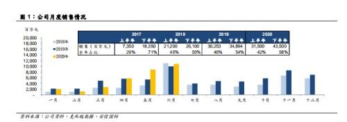 安信國際發布研究報告,首予弘陽地產買入評級