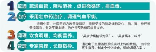 重庆奥园医院采用中医+壮医治疗糖尿病新突破