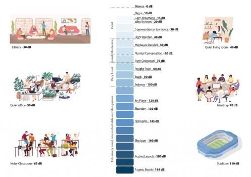美家美沪提醒:室内噪音,对健康是有影响的