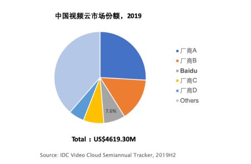 IDC:2019中国视频云市场规模46.2亿美元 百度智能云居第三