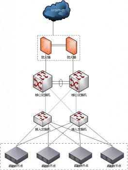 背后的力量 |无锡万科利用华云数据云计算重新定义IT基础架构