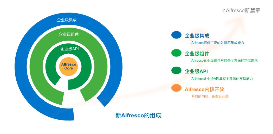 Alfresco赋能中小企业 启动免费扶持计划