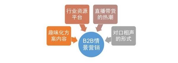 疫情之下,B2B市场传播的趋势与应对